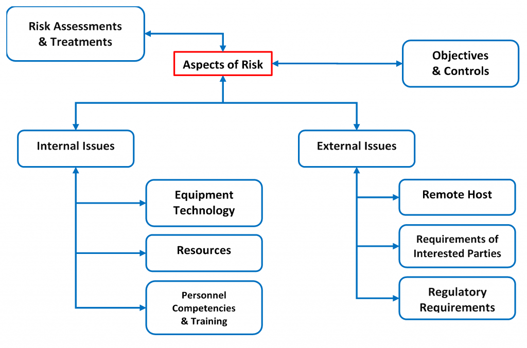 Diagram of Risk & Opportunities